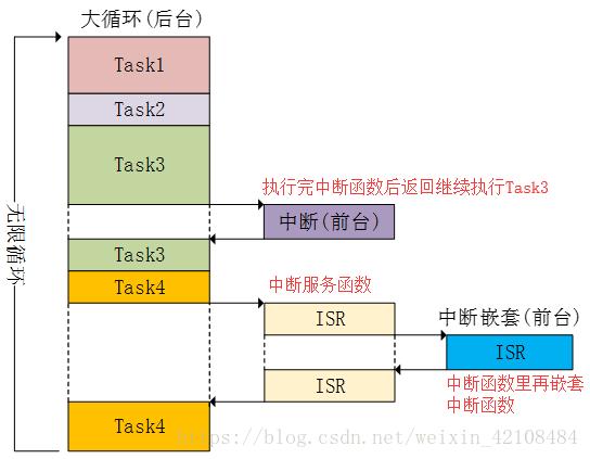 UCOSIII前后台操作系统介绍