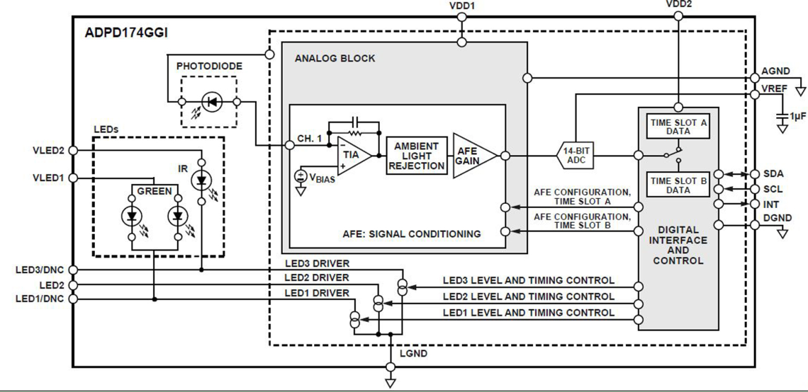 针对医疗设备高效电源管理的高性能设计