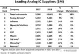 全球10大模拟芯片厂商未发展走向如何?终将花落谁家?