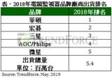 电竞<font color='red'>监视器</font>2018年出货量暴增112%