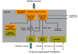 不浪费原有LPC设备上投资 Microchip商用eSPI至LPC桥接器问市