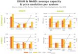 中国半导体存储器产业竞争激烈,市场未来走向将如何?
