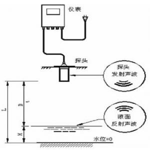 超声波液位传感器和投入式液位传感器哪个比较精准