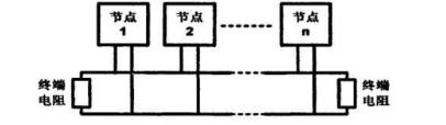 教你设计出安全的CAN总线拓扑