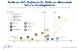 GaN射频市场现状及未来:电信基础设施与国防是重要增长力