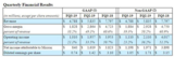 美光科技:营收大降30%,净利润下降78%