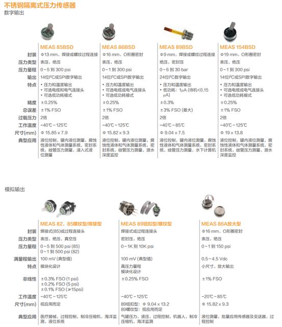 简约、可靠、强健,M3200压力传感器全新M3200压力传感器问市