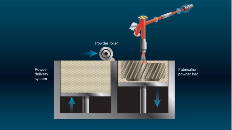 TI DLP®技术正在以三种方式革新工业印刷和生产