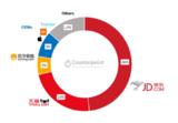 Counterpoint数据显示:荣耀线上销量第一,小米第二