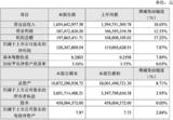 北方华创上半年净利润1.28亿元,同比增7.87%