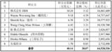 韦尔股份拟6453万元收购视信源余20.07%股权,控股思比科