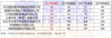 """""""2019年中国<font color='red'>电子</font>信息百强企业发布会""""在天津举办"""