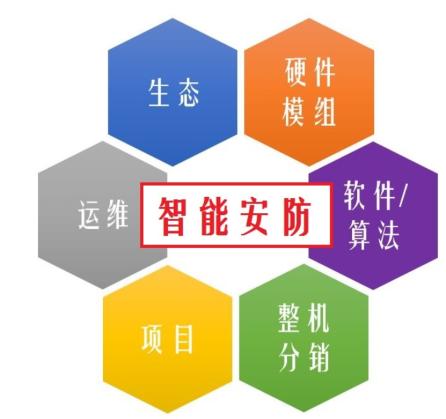 中国AI安防产业链盘点:涵盖6大业务领域