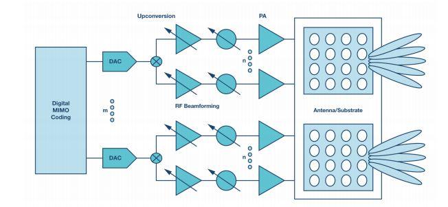 技术文章—如何为5G基站组件选择合适的电源