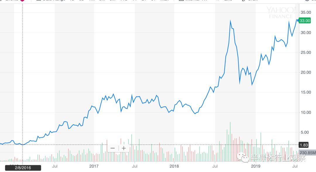 三年暴涨1700%,AMD经历了什么