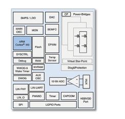 TDK 嵌入式控制器 HVC 4420F,用于汽车应用