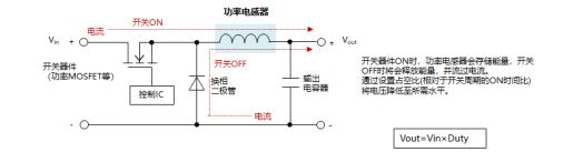 技术文章:功率电感器的使用方法