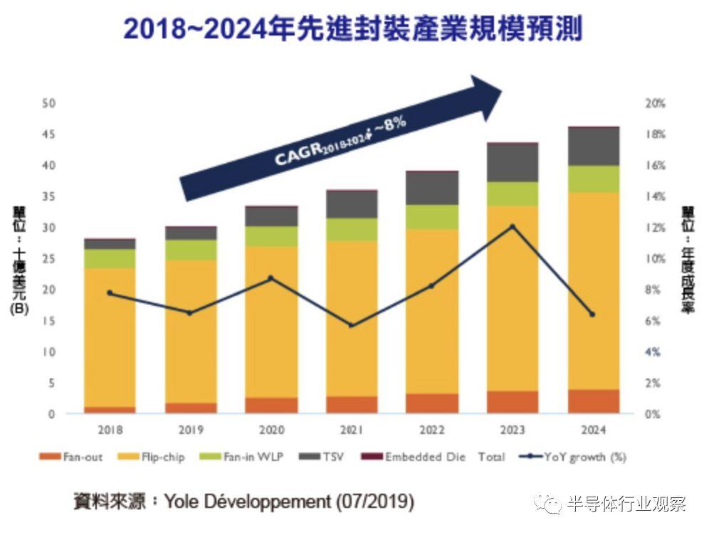 迎接新技术发展,先进封装市场规模将达440亿美元