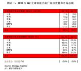 表现令人惊叹,2019年Q2华为全球智能手机出货量增至8%