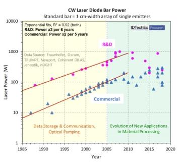 激光二极管飞速发展,2029年将增至140亿美元