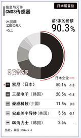 市占率超过50%,索尼CIS真的无人能及吗