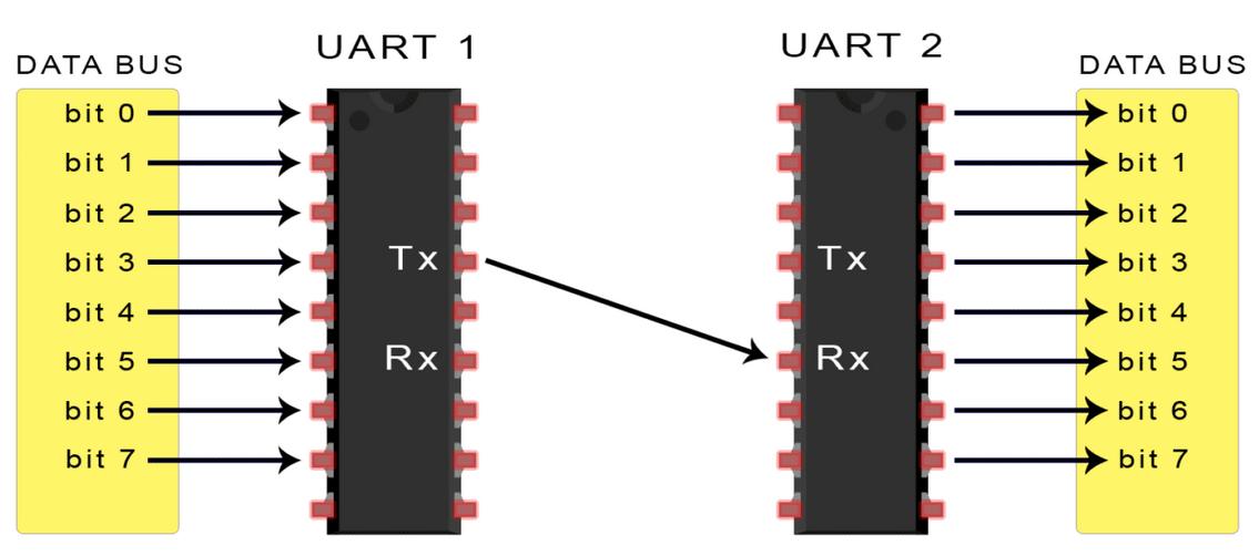 一文了解UART总线工作原理、优缺点和应用