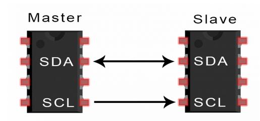 一文了解I2C总线工作原理、优缺点和应用