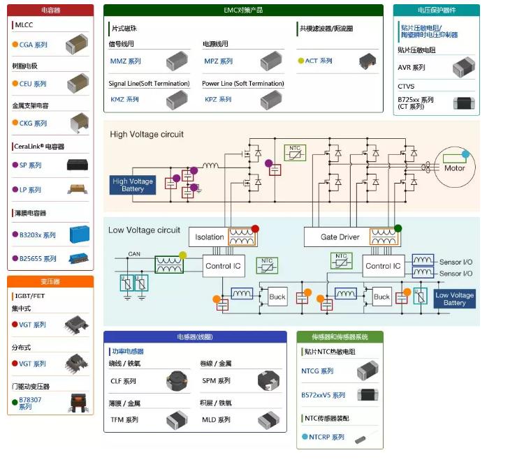 新能源汽车中的被动元件选型指南 (第一篇)