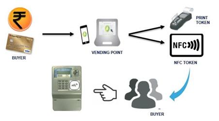 用于能源管理应用的NFC
