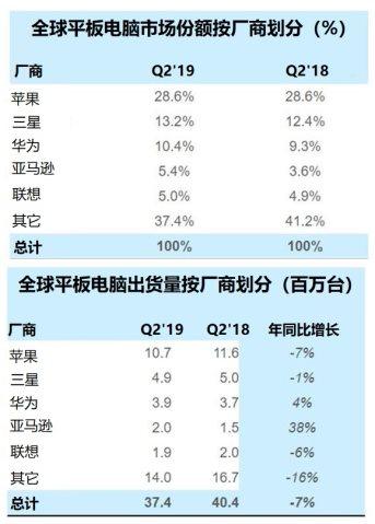 贸易战并没有阻碍2019年Q2华为平板电脑出货量增长