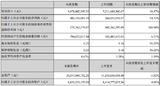 FPC市场份额提升,东山精密上半年净利润增55%