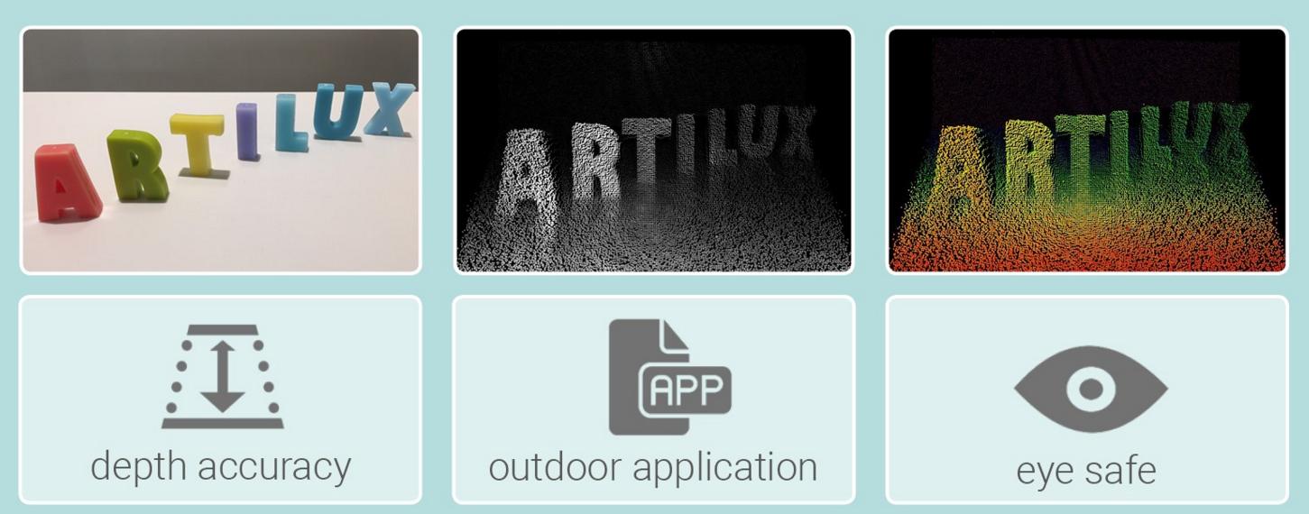 Artilux GeSi 3D传感技术 大幅增强人眼安全保障