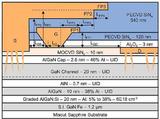 氮极性GaN商业化突破,Transphorm获得美国防部采购大单