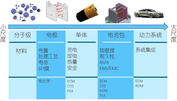 技术文章—ANSYS在新能源电池仿真设计中的应用探讨