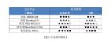 紫光展锐NB-IoT芯片获德国电信全球认证