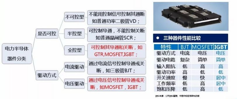 IGBT—未来功率半导体的中流砥柱