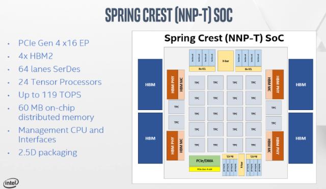 16nm工艺、32GB HBM2,英特尔Nervana深度学习加速器问市
