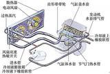 汽车电气电子产品分析与优化