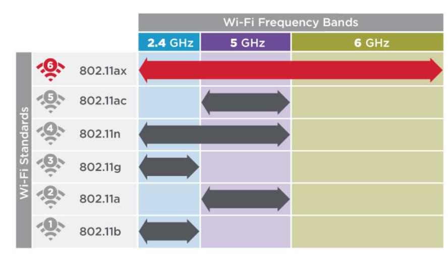 Wi-Fi 6的影响:6GHz频段、1024-QAM技术兴起
