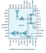 24至44GHz宽带集成上、下变频器可提升微波无线电性能