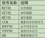 STM32F429 >> 21. LTDC 液晶屏幕