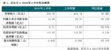 京东方增收不增利,如何才能扭转局面?