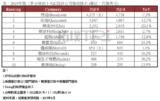 全球IC设计厂营收排名:联发科第4、NVIDIA年衰退最多