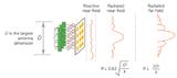 5G毫米波OTA测试的关键概念和定义