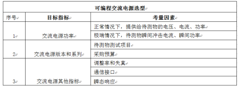 技术文章:如何选择合适可编程交流电源