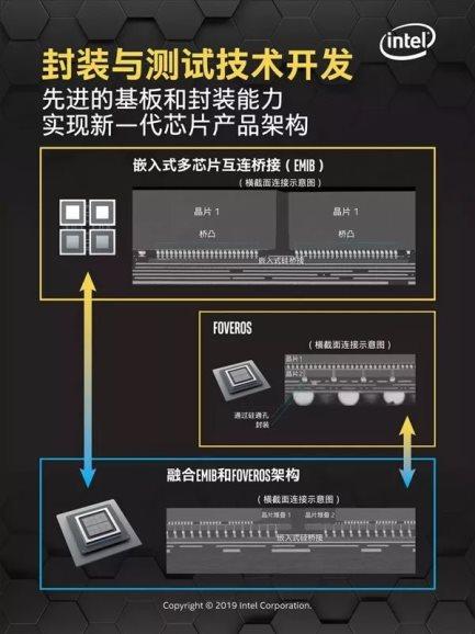 英特尔多芯片封装技术打开高性能新时代