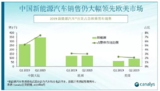 Canalys:2019Q2,中国新能源汽车销售放缓,但仍领先欧美市场