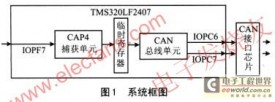 SoC类的DSP芯片TMS320LF2407在测速和远程传送