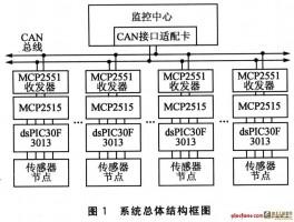 dsPIC3F3013的CAN总线数据采集系统