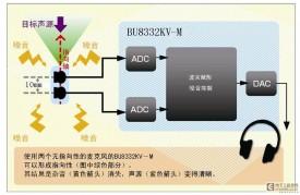 """罗姆开发出数字信号处理IC""""BU8332KV-M"""""""